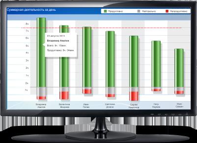 Yaware.Online панель управления